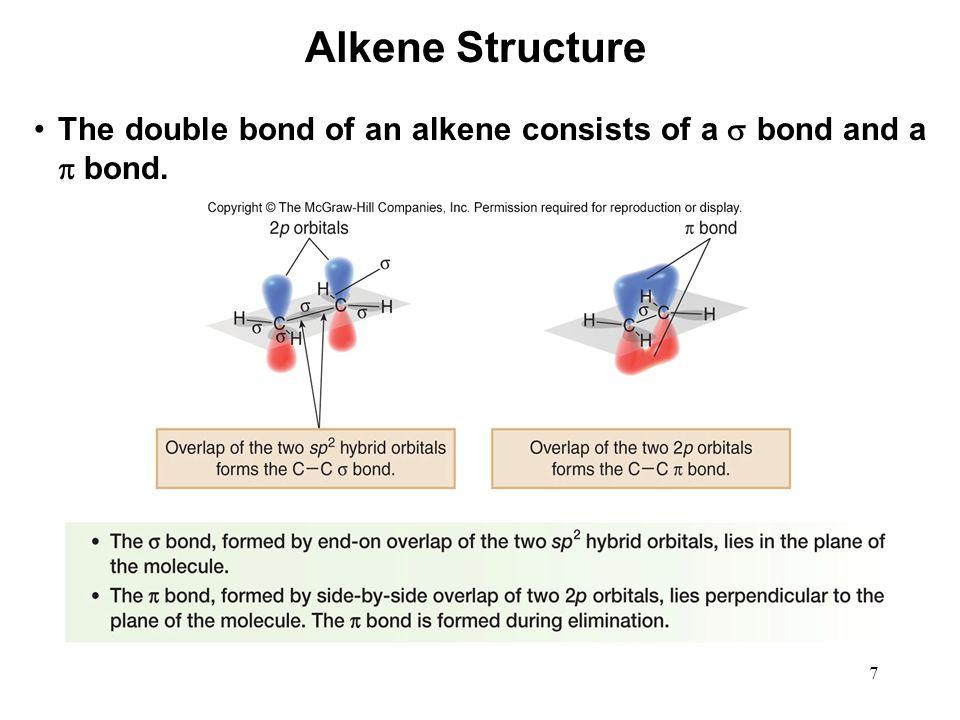 Alkene Structure The double bond of an alkene consists of a  bond and a  bond.