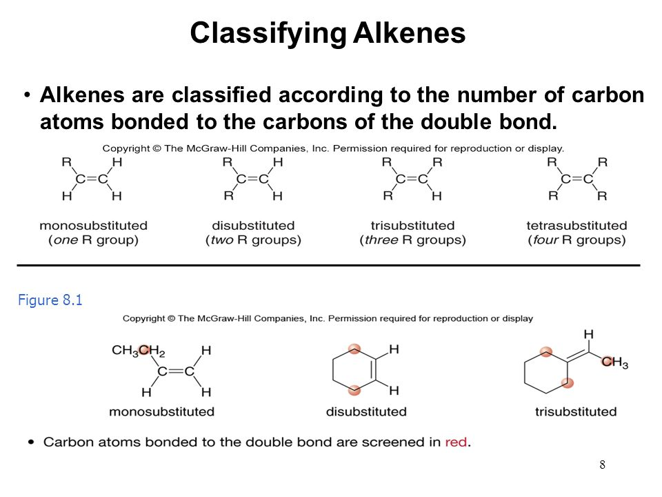 Classifying Alkenes Alkenes are classified according to the number of carbon atoms bonded to the carbons of the double bond.