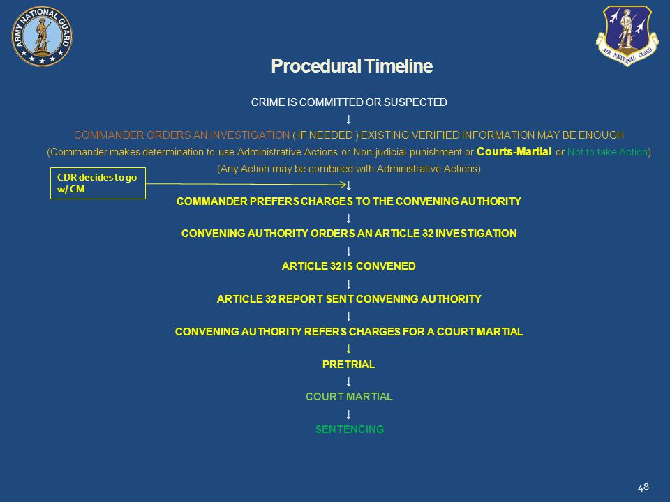 Procedural Timeline CRIME IS COMMITTED OR SUSPECTED. ↓ COMMANDER ORDERS AN INVESTIGATION ( IF NEEDED ) EXISTING VERIFIED INFORMATION MAY BE ENOUGH.