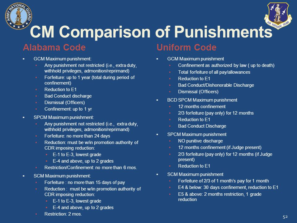 CM Comparison of Punishments