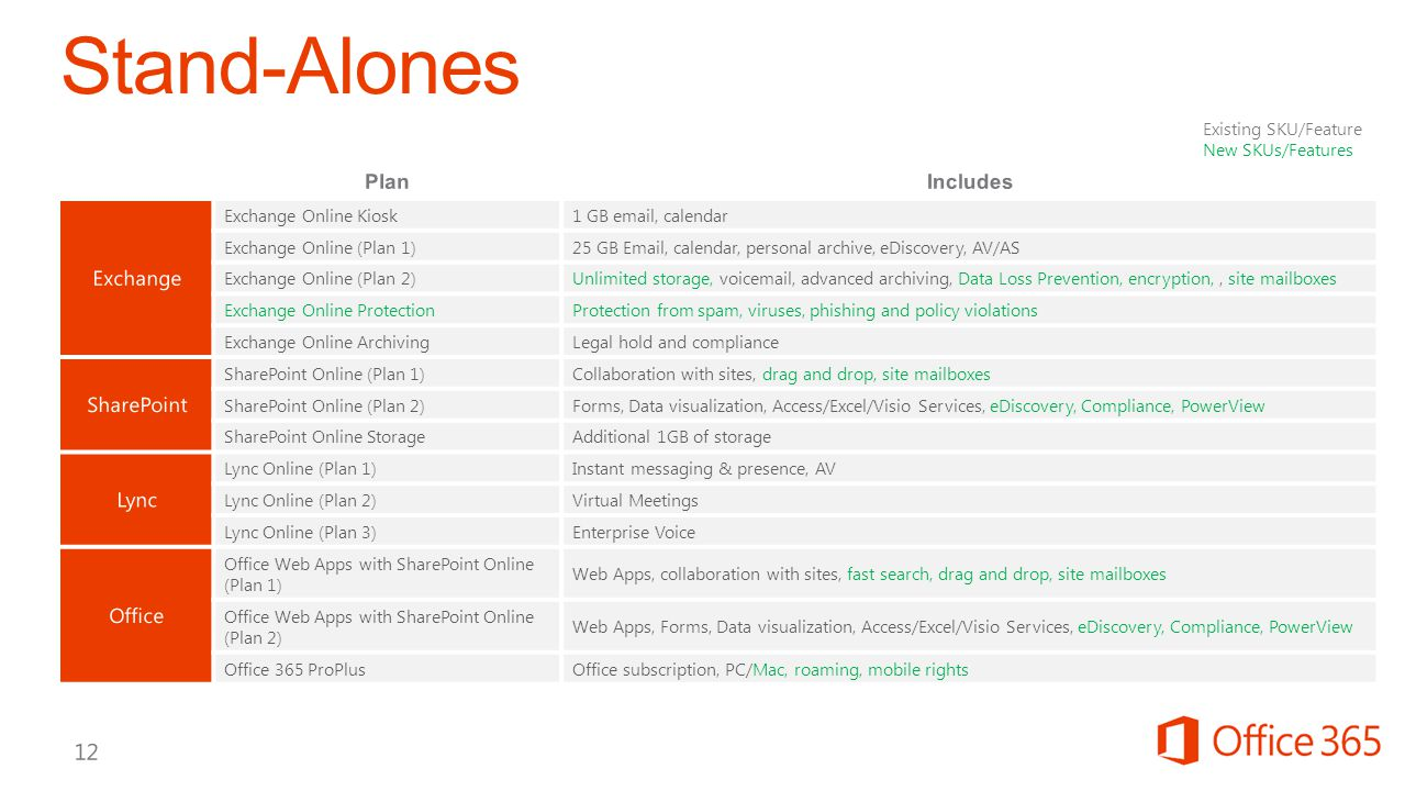 Stand-Alones Plan Includes Exchange SharePoint Lync Office 4/11/2017