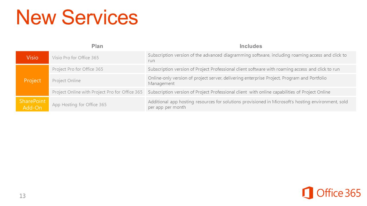 New Services Plan Includes Visio Project SharePoint Add-On 4/11/2017