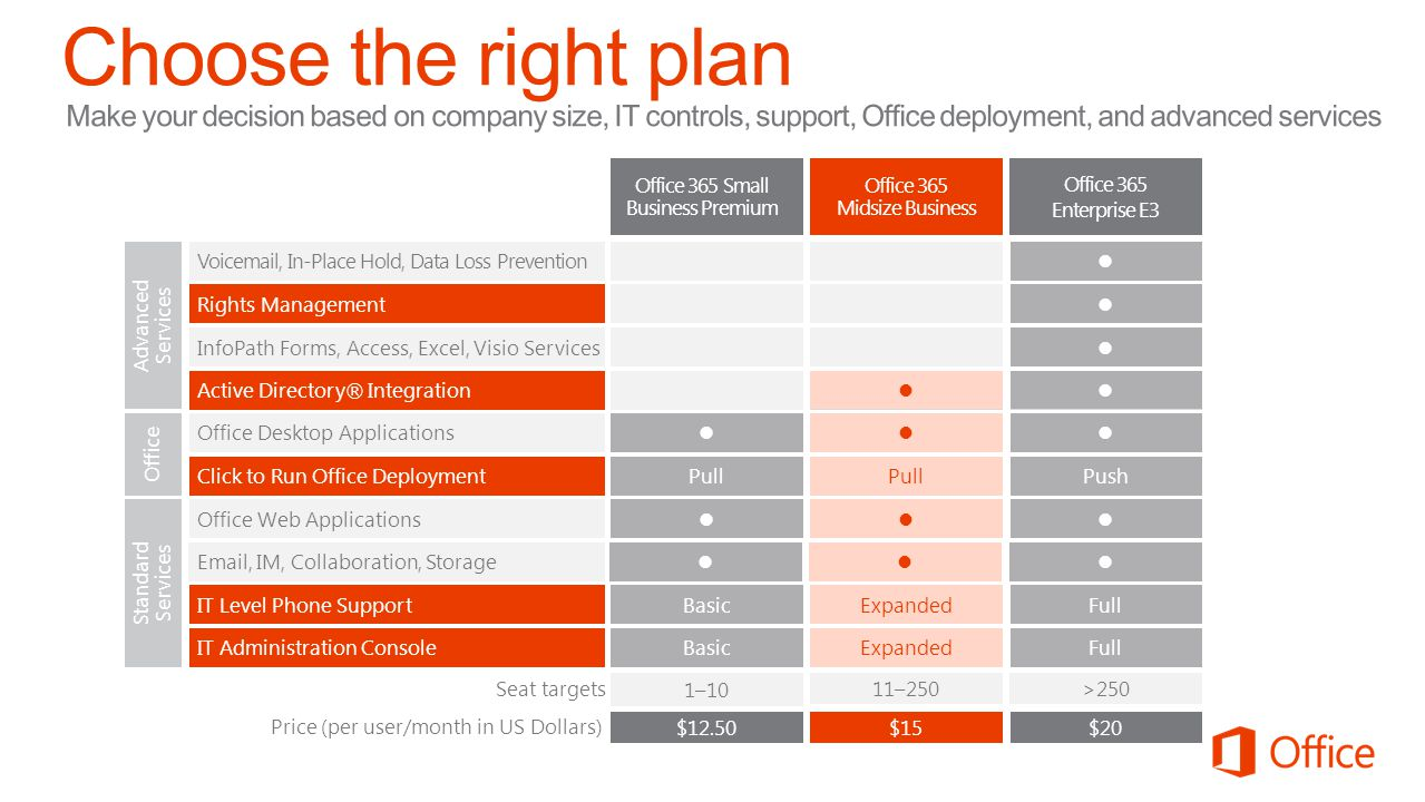 Microsoft Office 4/11/2017. Choose the right plan.