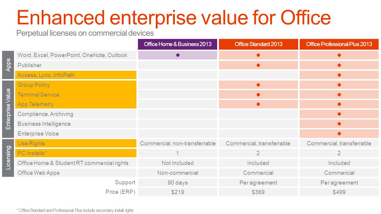 Enhanced enterprise value for Office
