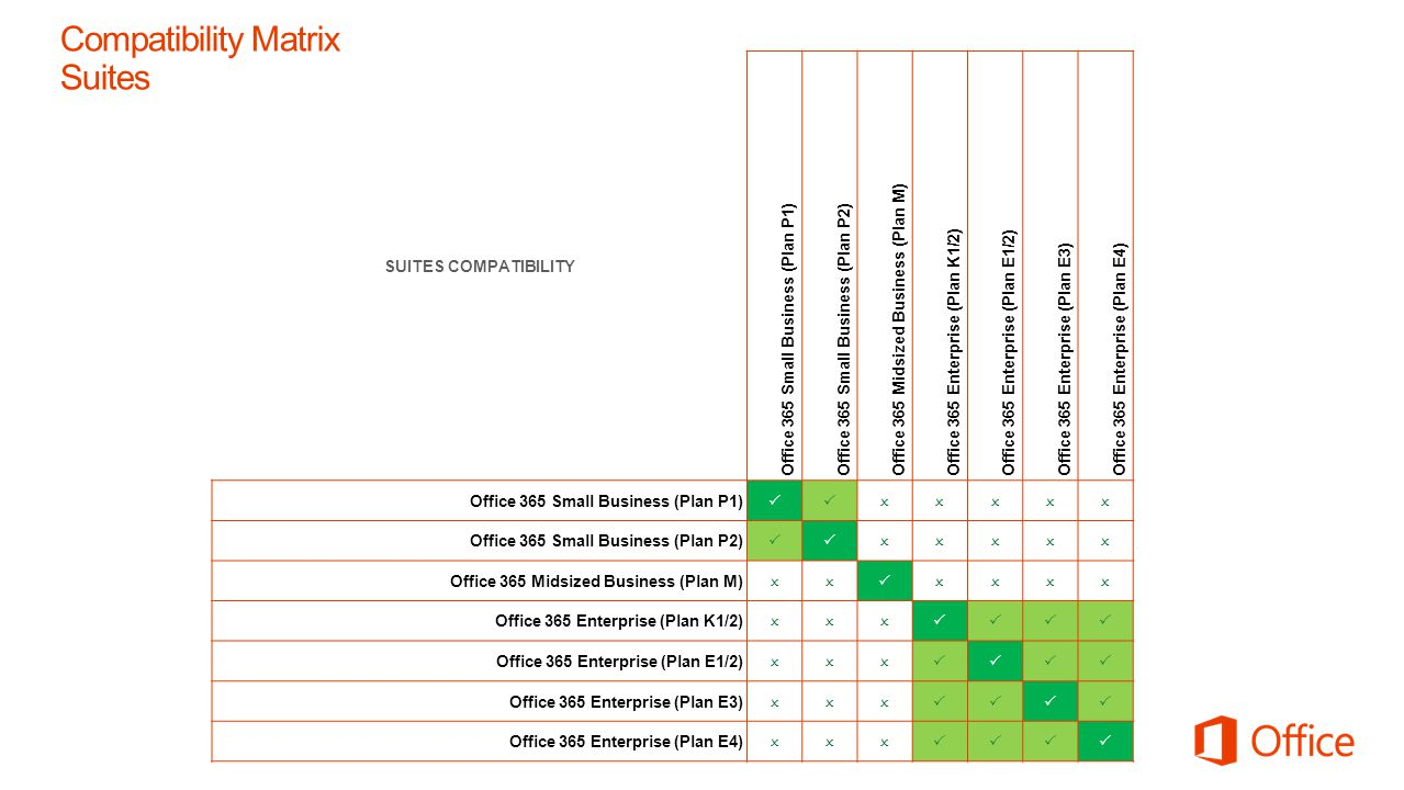 Compatibility Matrix Suites