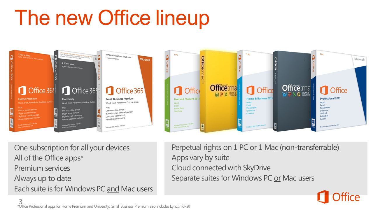 The new Office lineup One subscription for all your devices