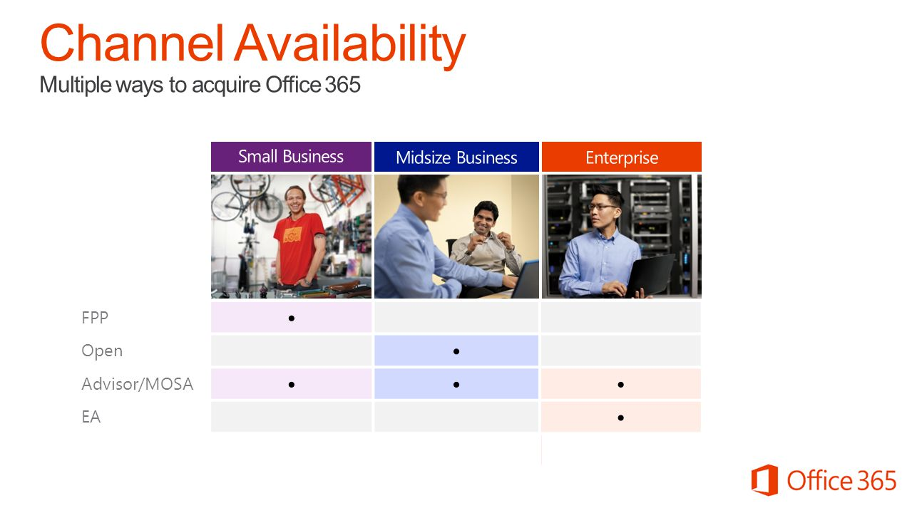 Channel Availability Multiple ways to acquire Office 365