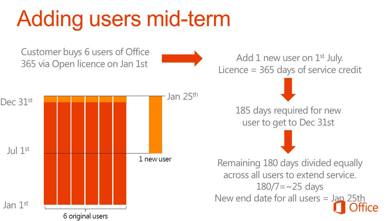 Adding users mid-term Customer buys 6 users of Office 365 via Open licence on Jan 1st. Add 1 new user on 1st July.