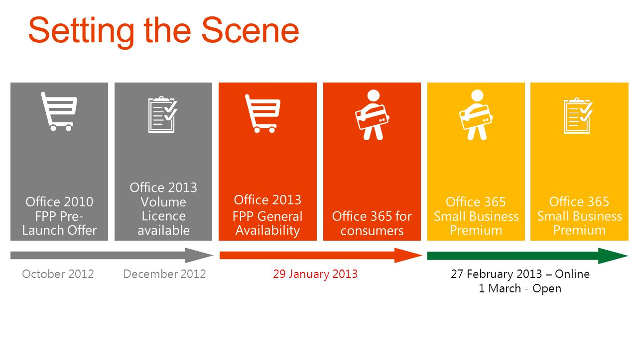 Setting the Scene Office 2010 FPP Pre- Launch Offer
