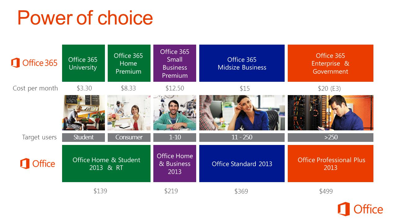 Power of choice Office 365 Small Business Premium Enterprise &
