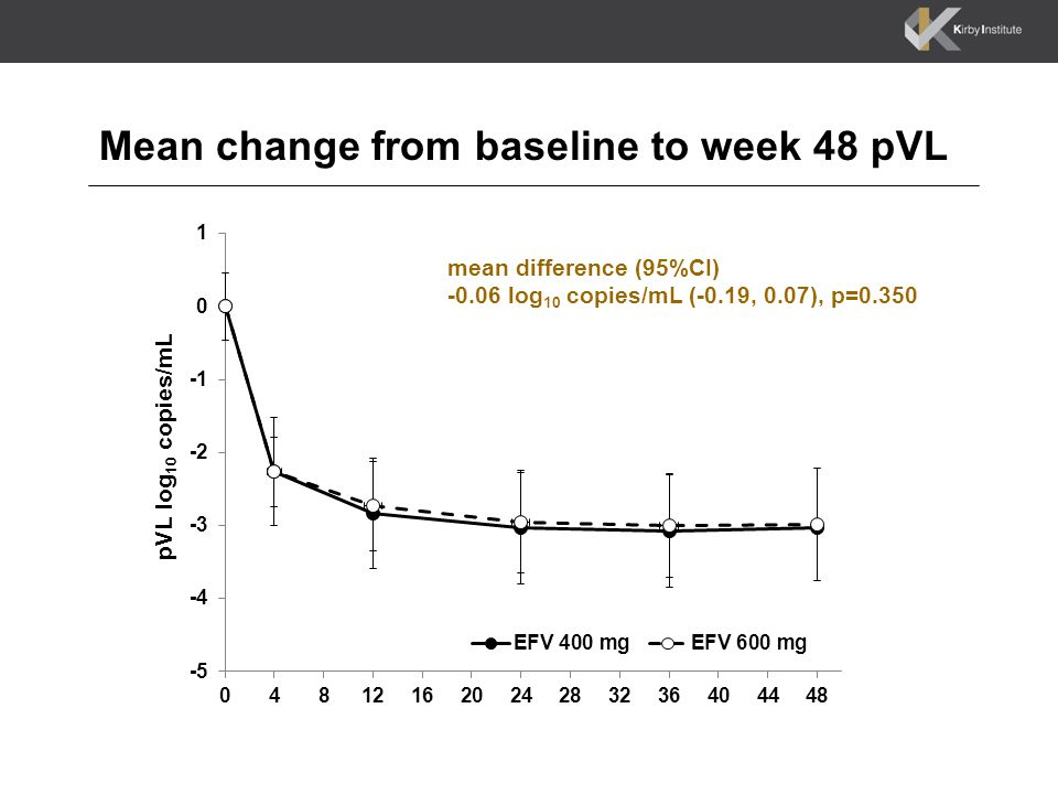 Mean change from baseline to week 48 pVL