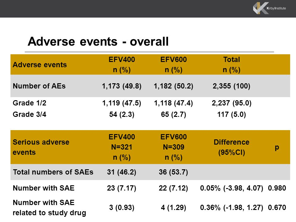 Adverse events - overall