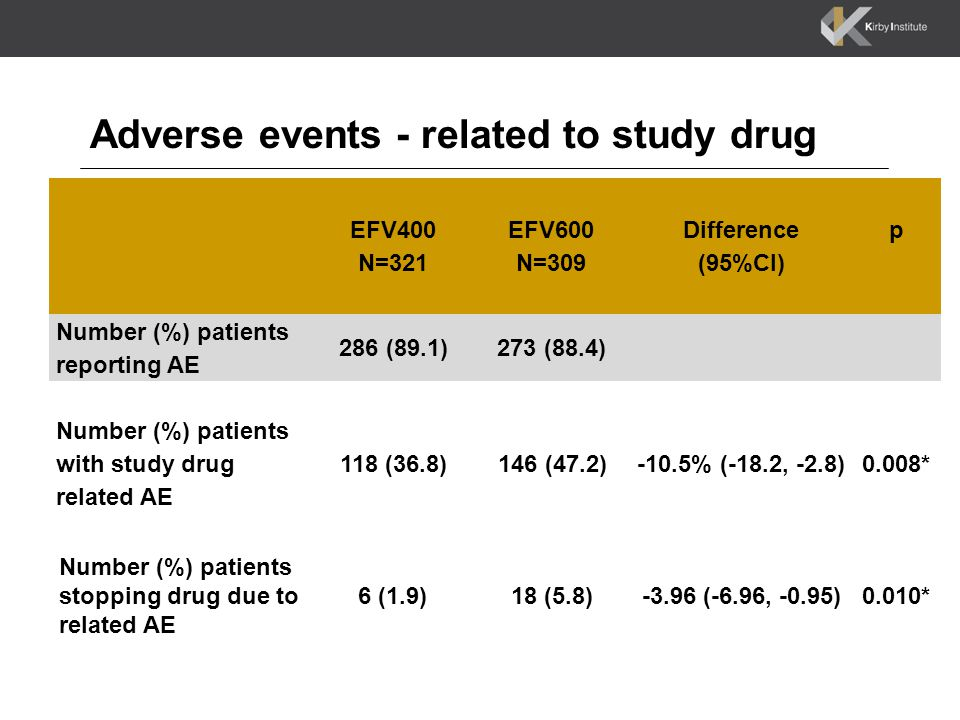 Adverse events - related to study drug