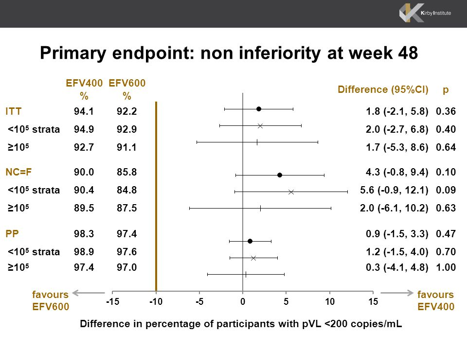 Primary endpoint: non inferiority at week 48