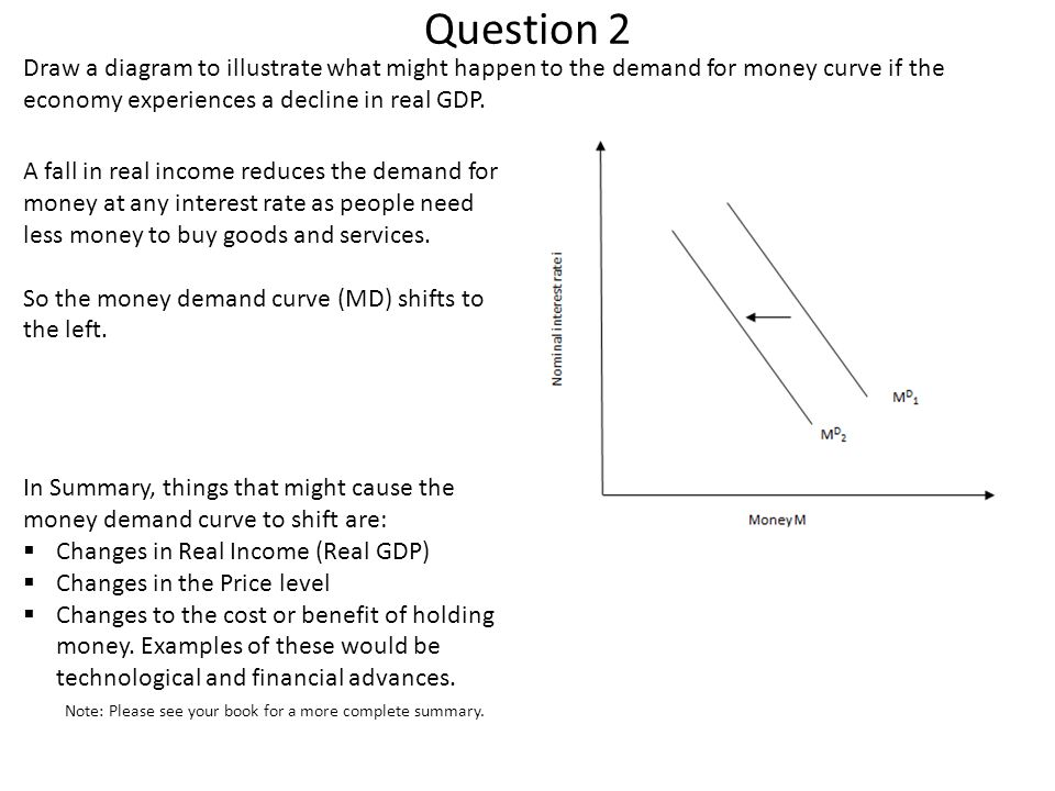 Question 2 Draw a diagram to illustrate what might happen to the demand for money curve if the economy experiences a decline in real GDP.