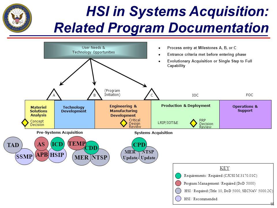 Technology Development Production & Deployment