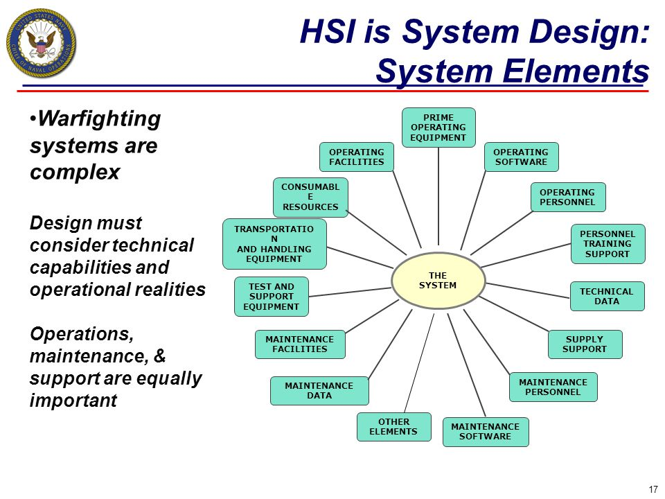 HSI is System Design: System Elements