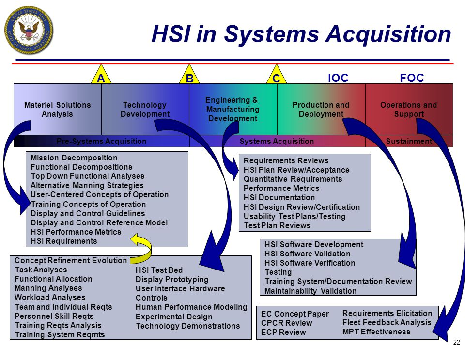 HSI in Systems Acquisition