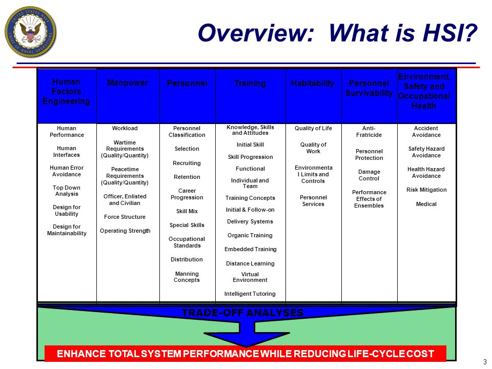 Overview: What is HSI 7 Domains Defined by DoD 5000