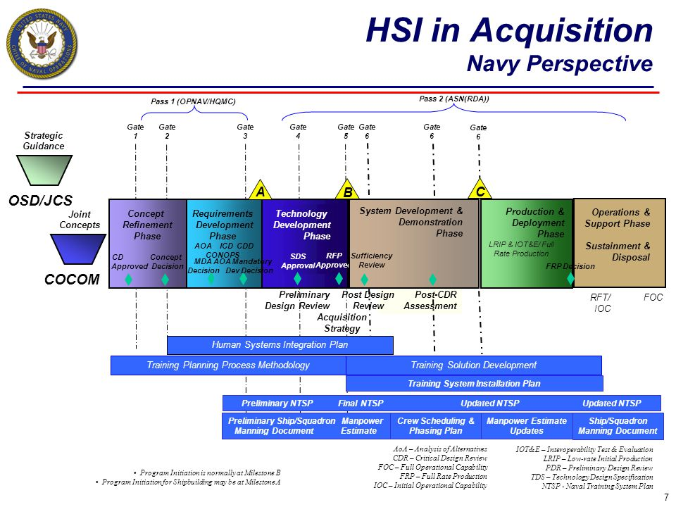 HSI in Acquisition Navy Perspective