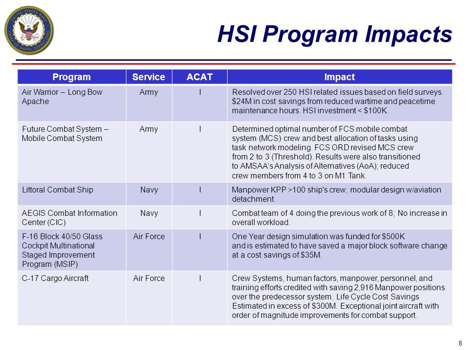 HSI Program Impacts Program Service ACAT Impact