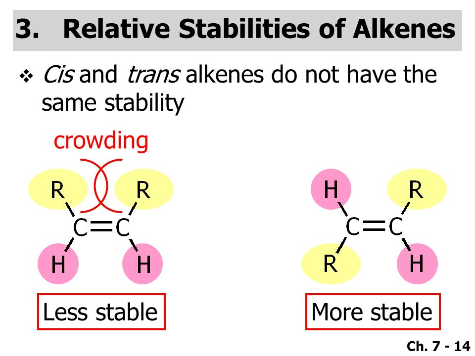 Relative Stabilities of Alkenes