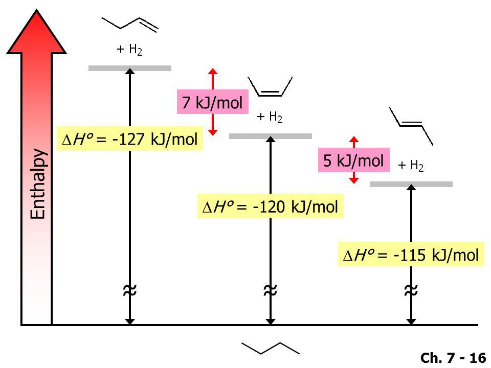 ≈ ≈ ≈ Enthalpy 7 kJ/mol DH° = -127 kJ/mol 5 kJ/mol DH° = -120 kJ/mol