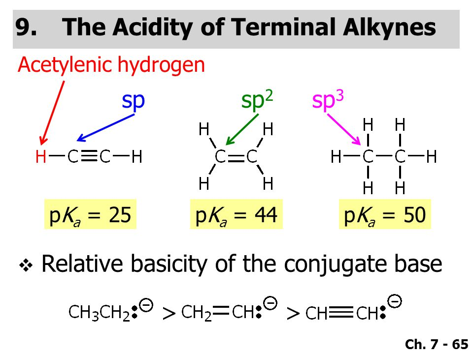 The Acidity of Terminal Alkynes