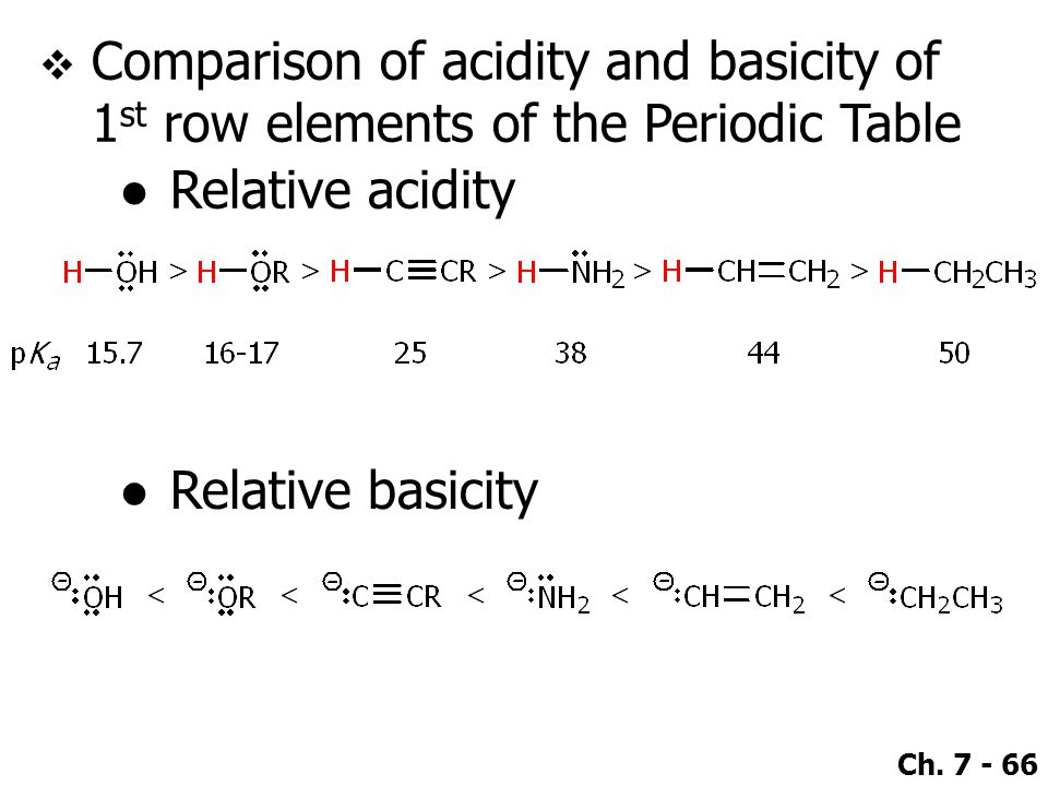 Comparison of acidity and basicity of 1st row elements of the Periodic Table