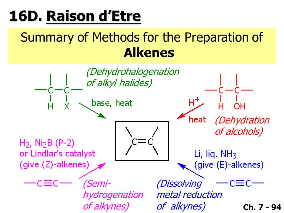 Summary of Methods for the Preparation of Alkenes