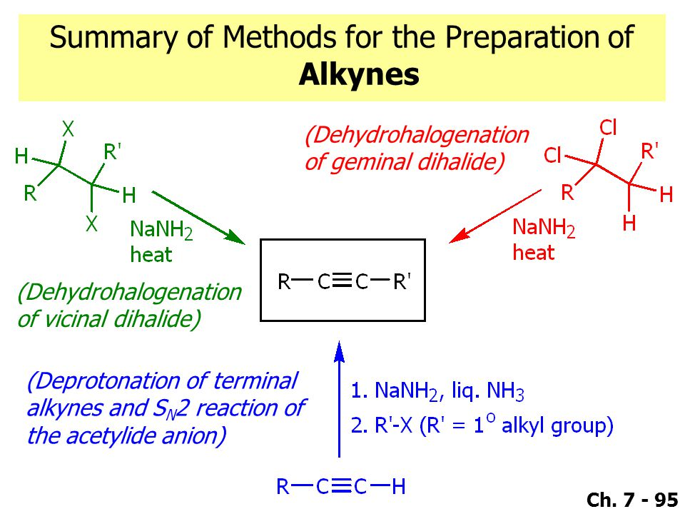 Summary of Methods for the Preparation of Alkynes