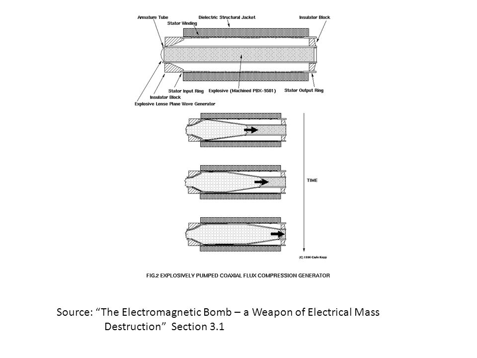 Source: The Electromagnetic Bomb – a Weapon of Electrical Mass