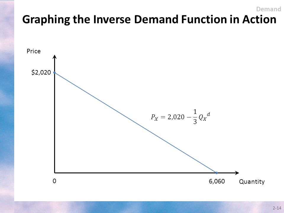 Graphing the Inverse Demand Function in Action