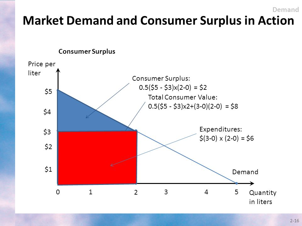 Market Demand and Consumer Surplus in Action