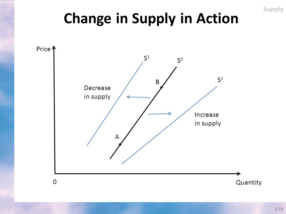 Change in Supply in Action
