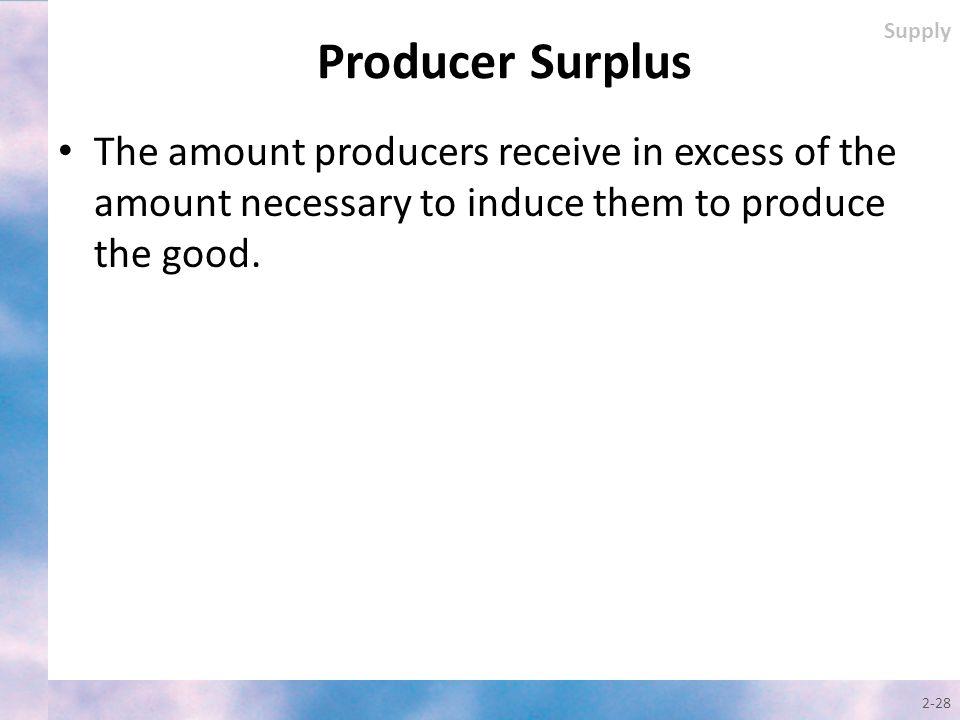 Supply Producer Surplus.