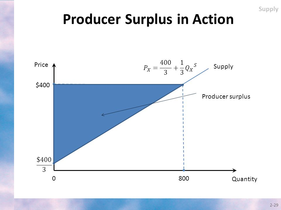 Producer Surplus in Action