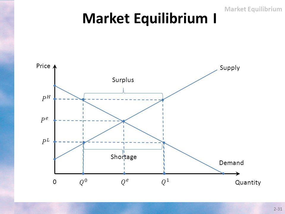 Market Equilibrium I Market Equilibrium Price Supply Surplus 𝑃 𝐻 𝑃 𝑒