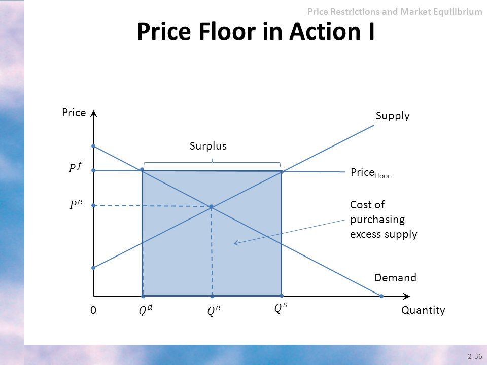 Price Floor in Action I Price Supply Surplus 𝑃 𝑓 Pricefloor 𝑃 𝑒