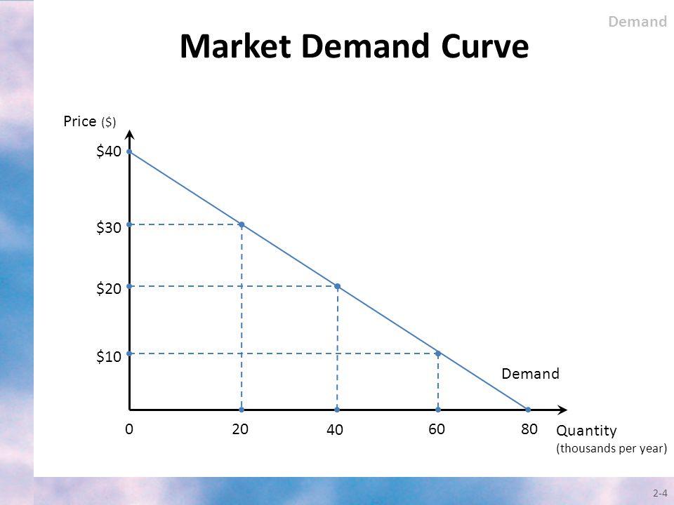 Market Demand Curve Demand Price ($) $40 $30 $20 $10 Demand 20 40 60