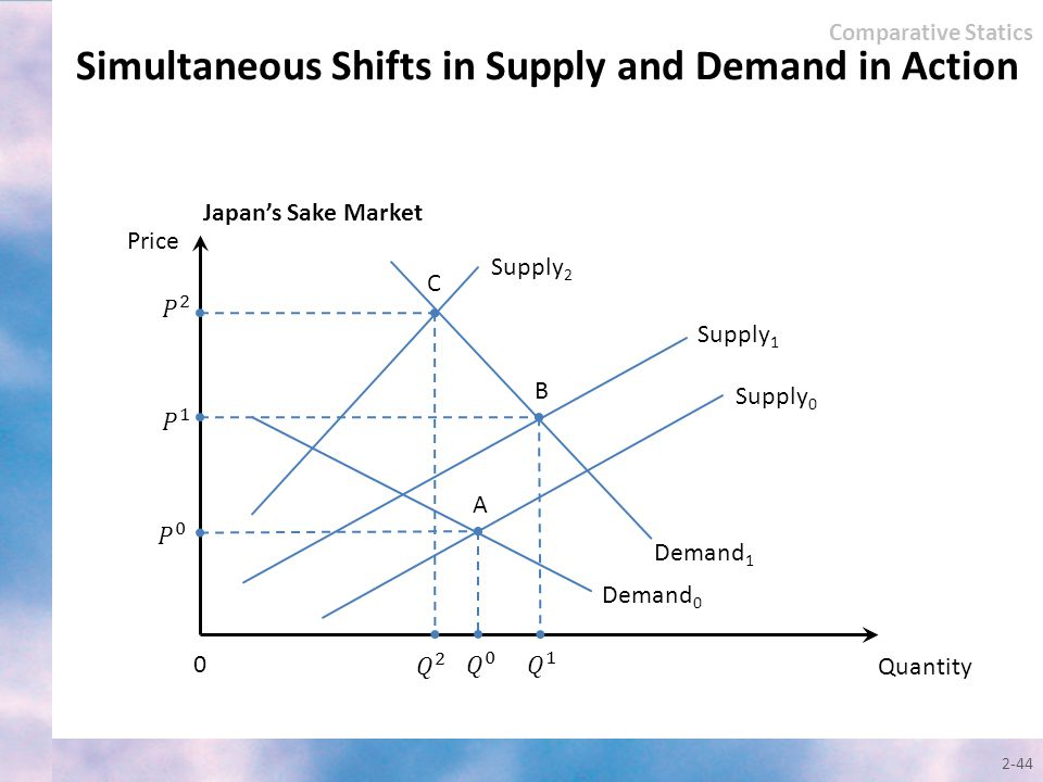 Simultaneous Shifts in Supply and Demand in Action