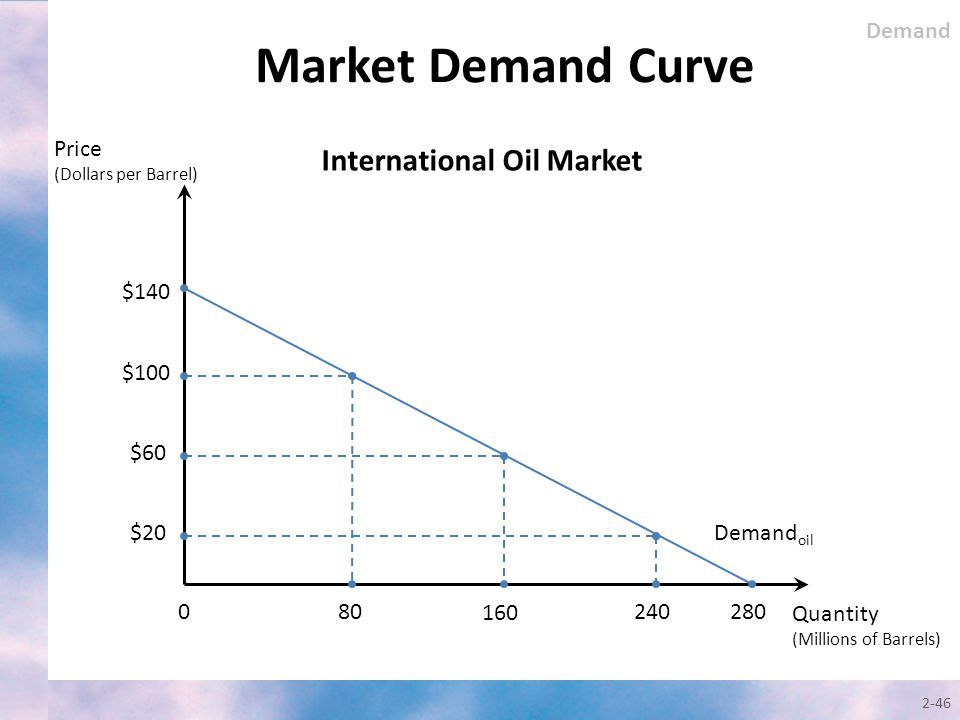 Market Demand Curve International Oil Market Demand Price $140 $100