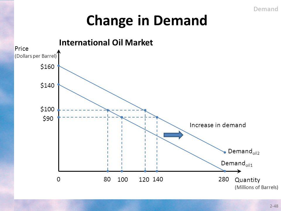 Change in Demand International Oil Market Demand Price $160 $140 $100