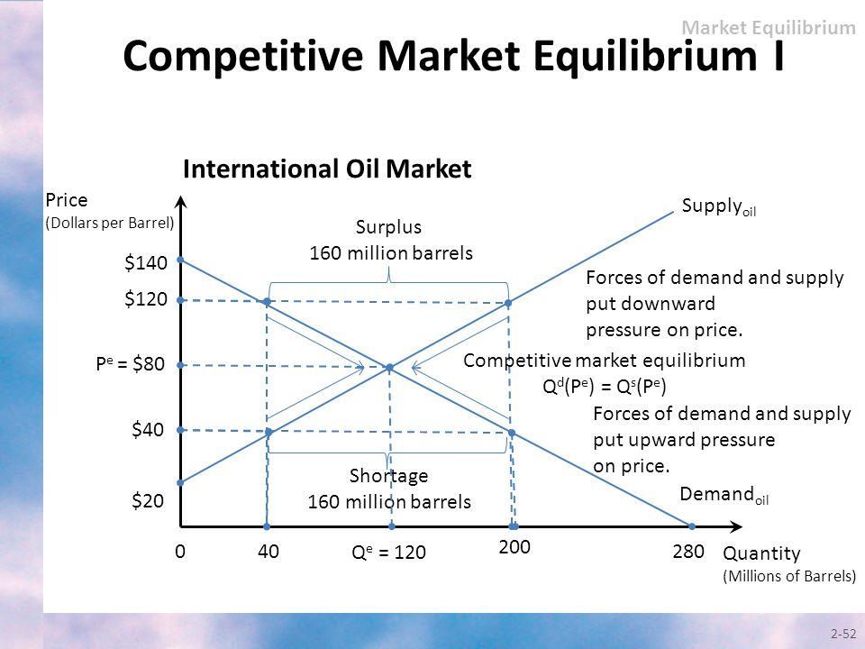 Competitive Market Equilibrium I