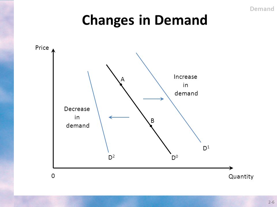 Changes in Demand Demand Price Increase A in demand Decrease in demand