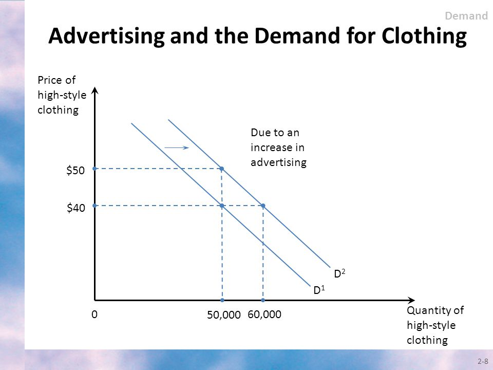 Advertising and the Demand for Clothing