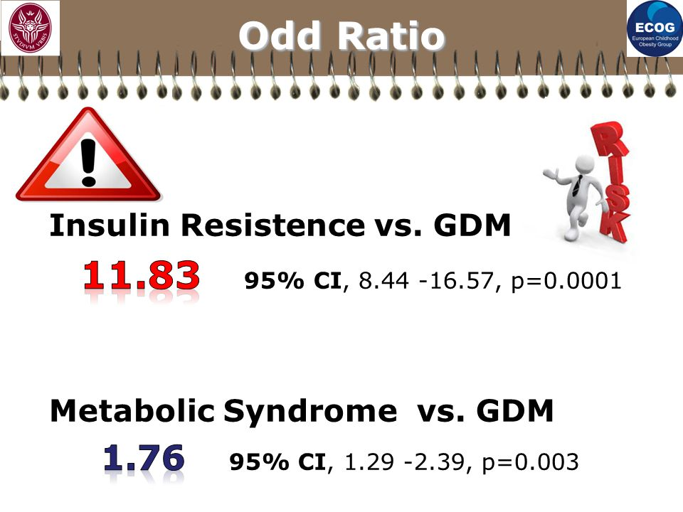 Odd Ratio Insulin Resistence vs. GDM