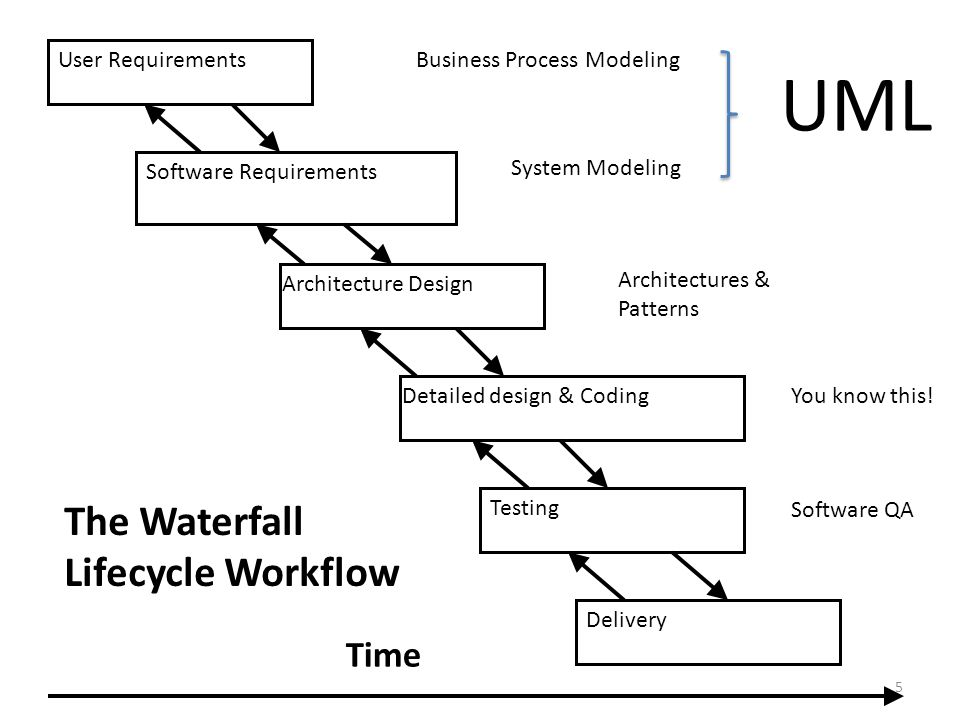 UML The Waterfall Lifecycle Workflow Time User Requirements