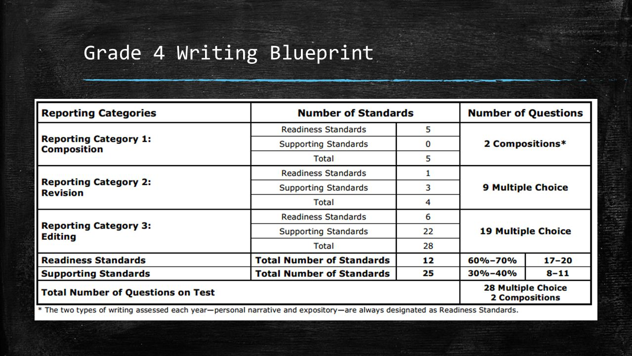 Grade 4 Writing Blueprint