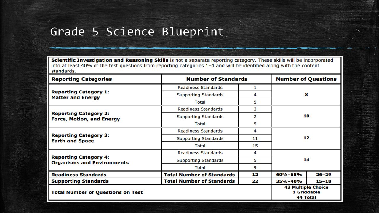 Grade 5 Science Blueprint